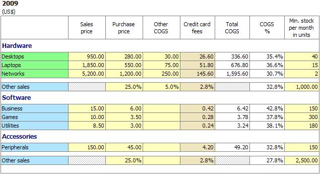PlanMagic Business 110 – Unit Price Worksheet