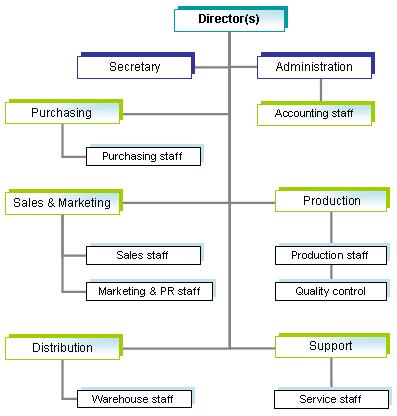 Internet business plan sample